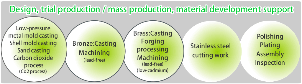 Design, trial production — mass production, materials development support